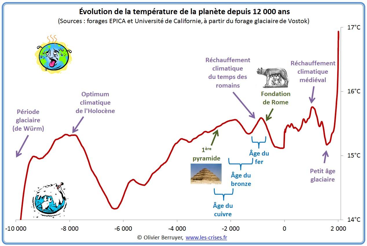 Vidéo - Réchauffement climatique grosse mite ou raelité ? (1) - Page 21 Hemisph%C3%A8re-nord-temperature-12000