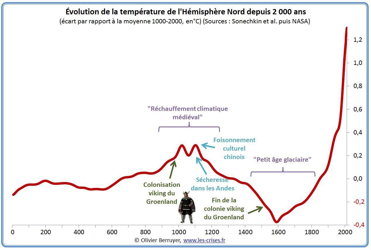 Vidéo - Réchauffement climatique grosse mite ou raelité ? (1) - Page 39 Hemisph%C3%A8re-nord-temperature-2000-ans