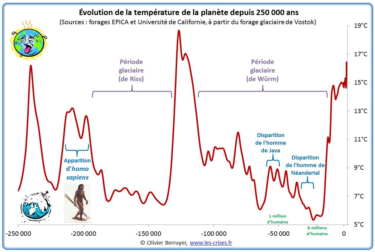 Vidéo - Réchauffement climatique grosse mite ou raelité ? (1) - Page 21 Hemisph%C3%A8re-nord-temperature-250000