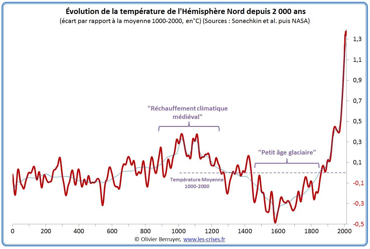 Vidéo - Réchauffement climatique grosse mite ou raelité ? (1) - Page 2 Hemisph%C3%A8re-nord-temperature-an-0