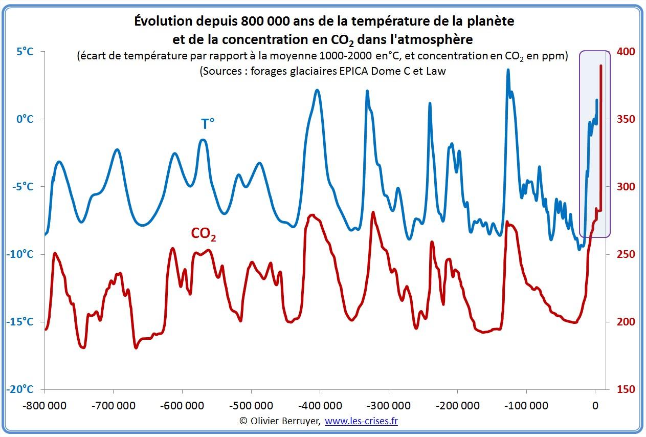temperatures-co2-800000