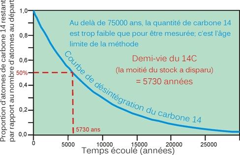 Exemple de calcul de datation du carbone