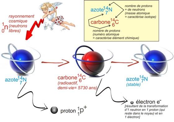 Carbone 14