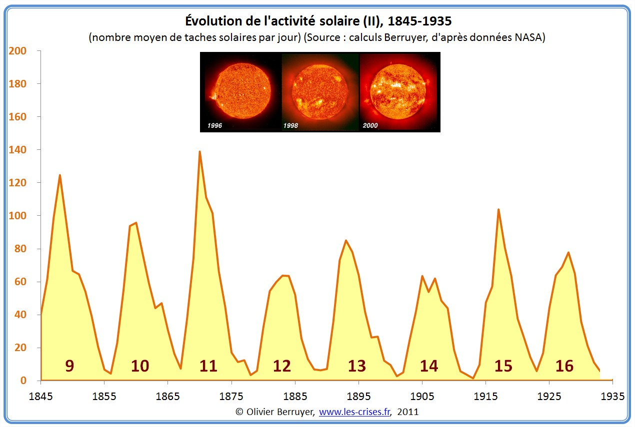 Cycles solaires