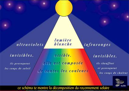Spectre lumière soleil solaire