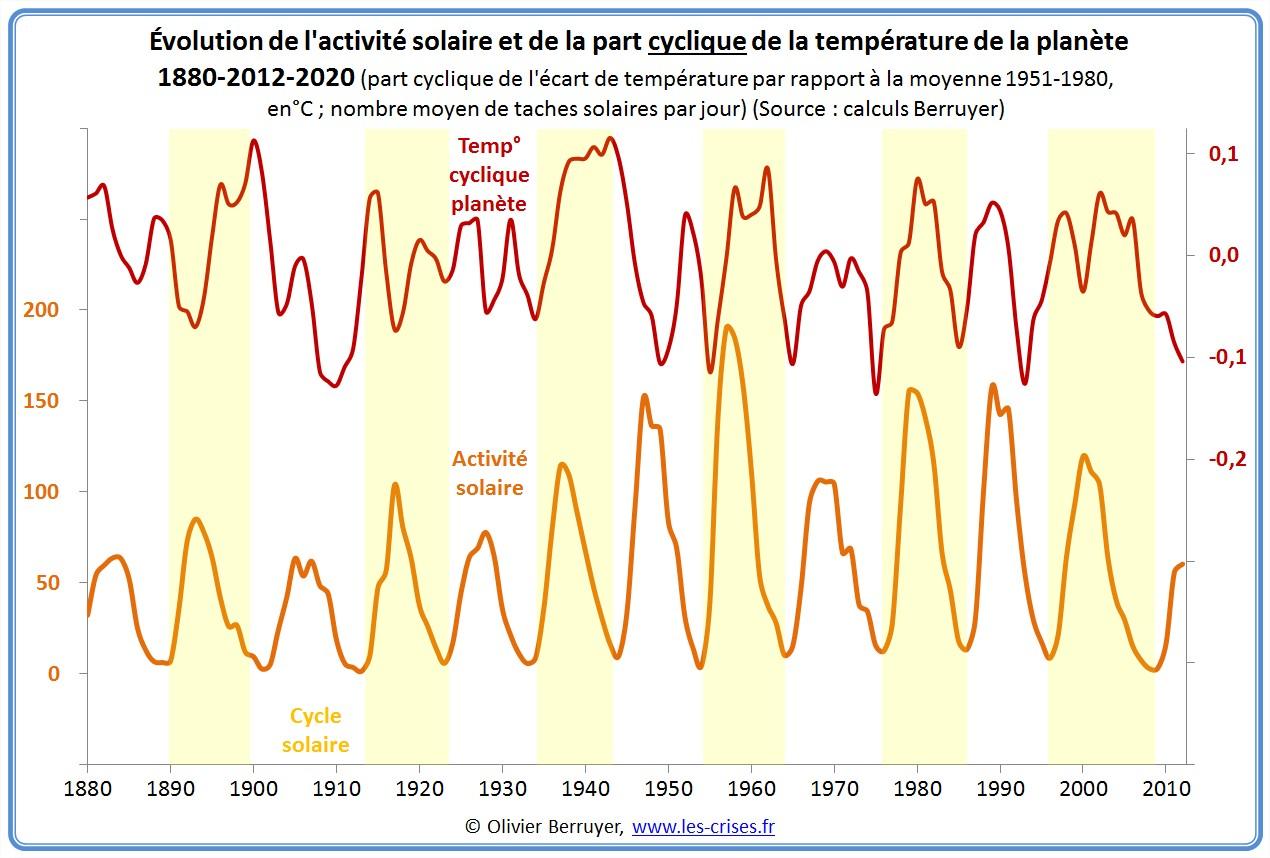 Modélisation températures Planète