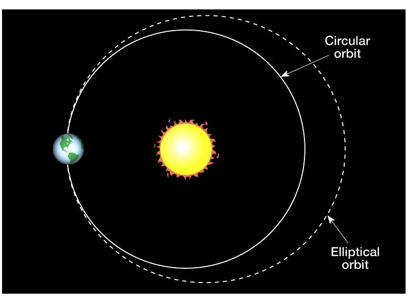 Excentricité Planète