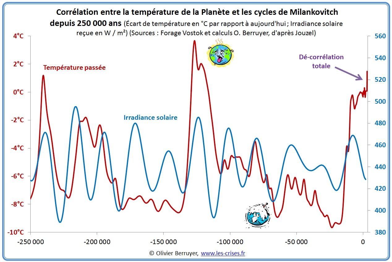 Modélisation Température Planète cycle Milankovitch