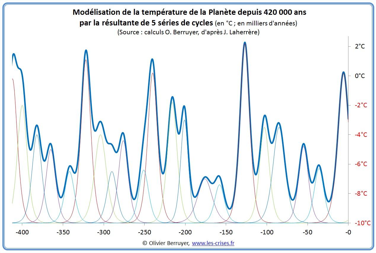 Modélisation Température Planète cycle
