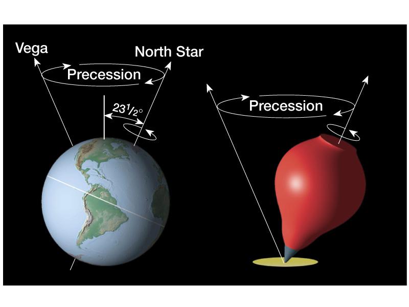 Précession Planète