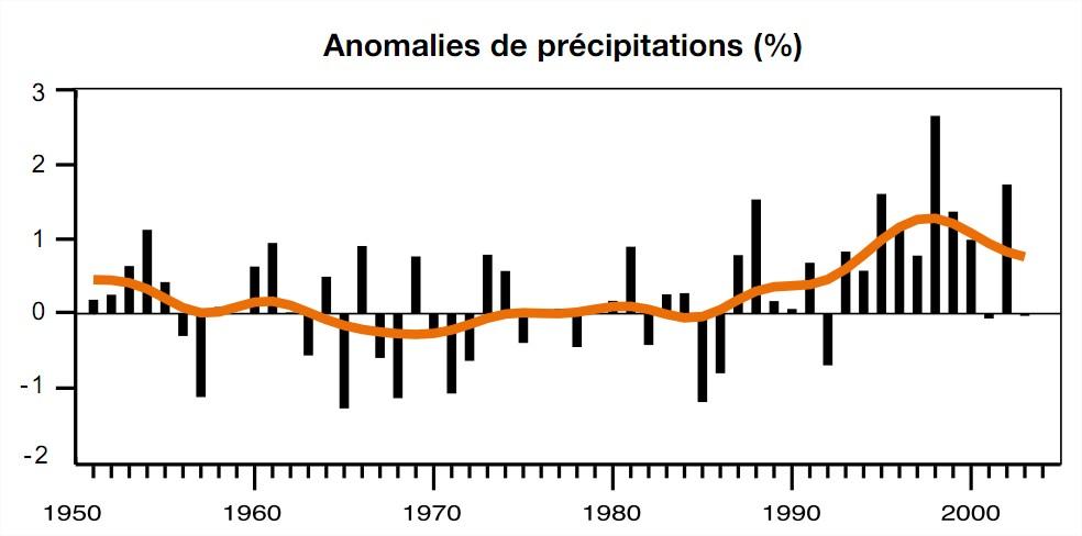 Anomalies de précipitations monde