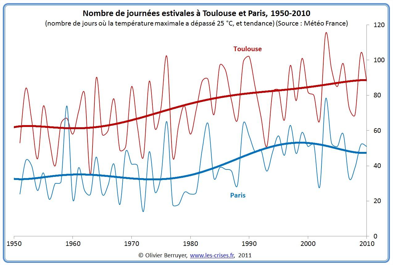 Nombre de journées estivales Toulouse Paris
