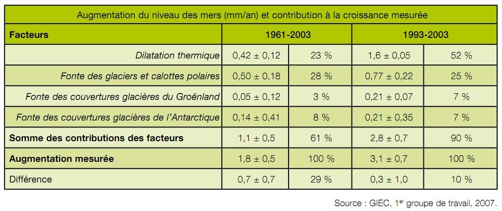 Causes Élévation du niveau des mers