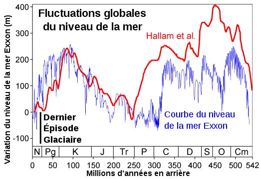 Historique niveau des mers
