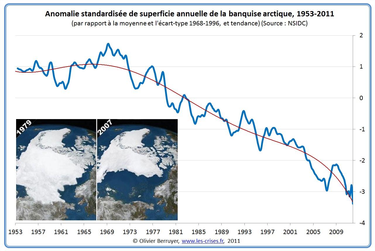 Anomalie standardisée de la surface de la banquise arctique