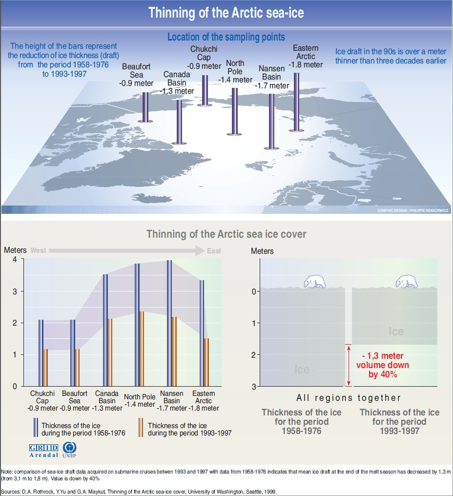 Épaisseur de la banquise Arctique