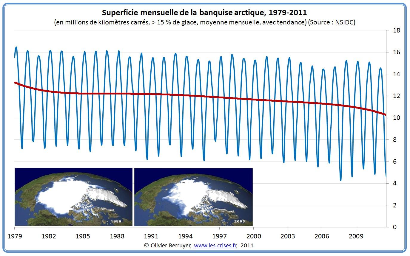 Superficie de la banquise Arctique
