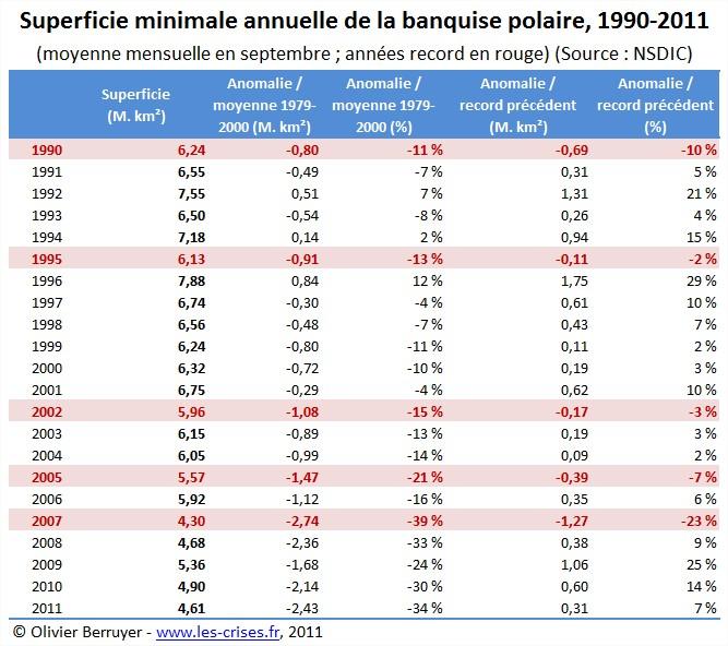 Superficie minimale de la banquise Arctique
