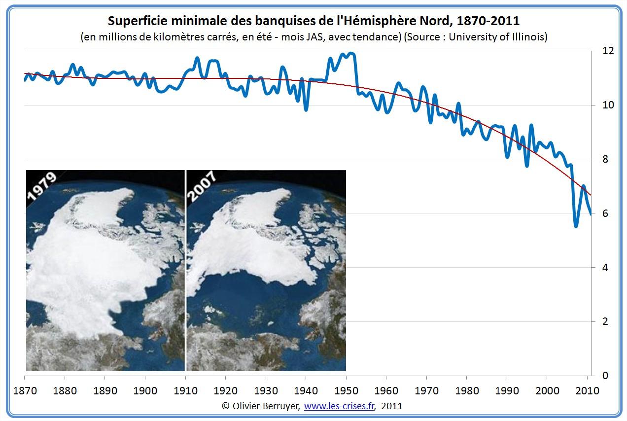 Superficie minimale des banquises de l'Hémisphère Nord en été