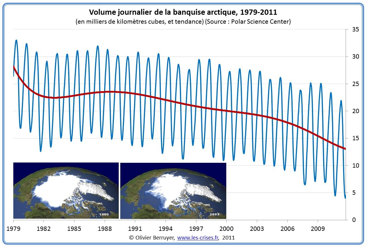 Volume de la banquise Arctique