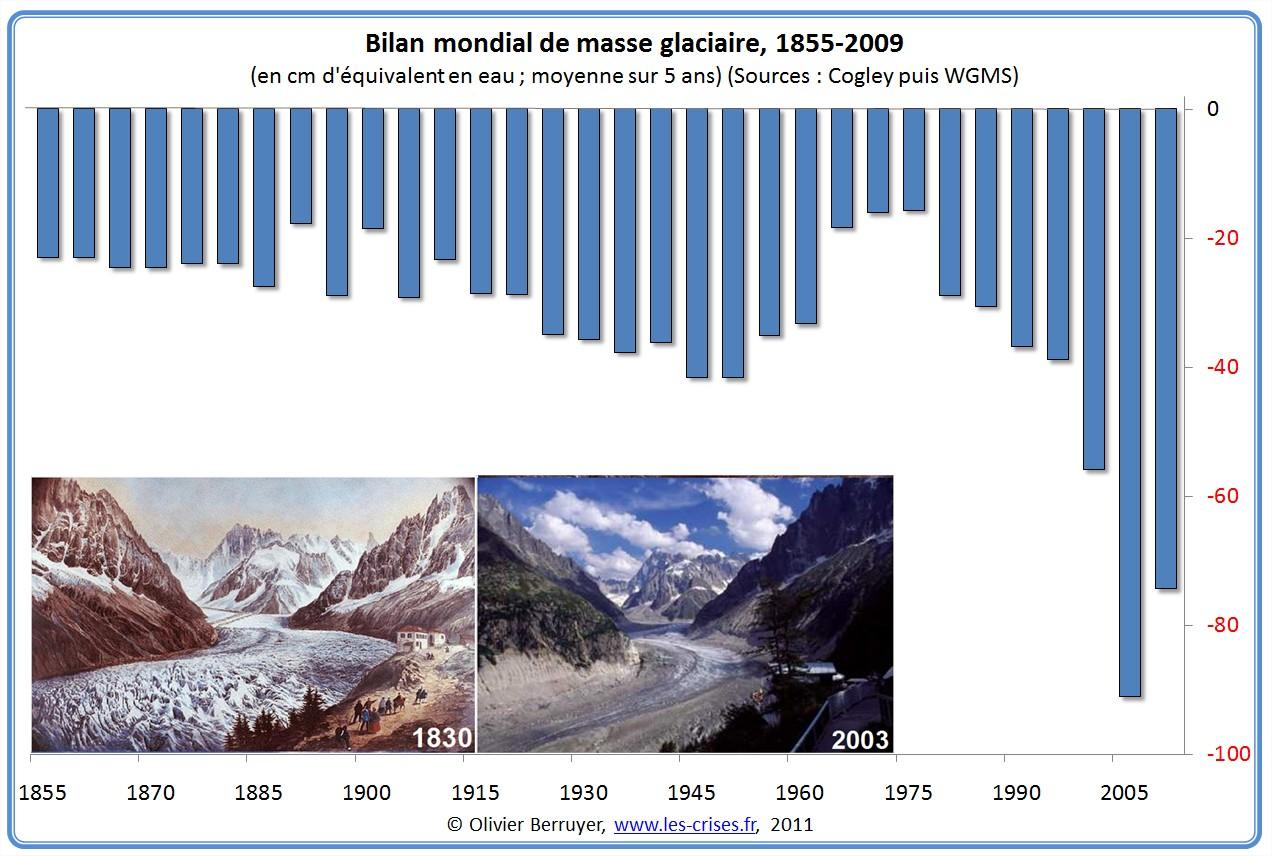 Bilan Masse Glaciaire Mondiale depuis 1855