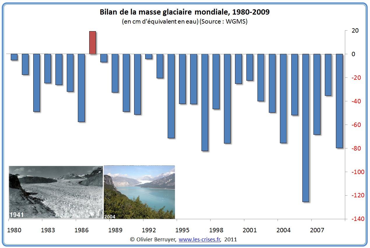Bilan Masse Glaciaire Mondiale depuis 1980