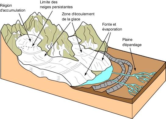 Glaciers Mass Balance