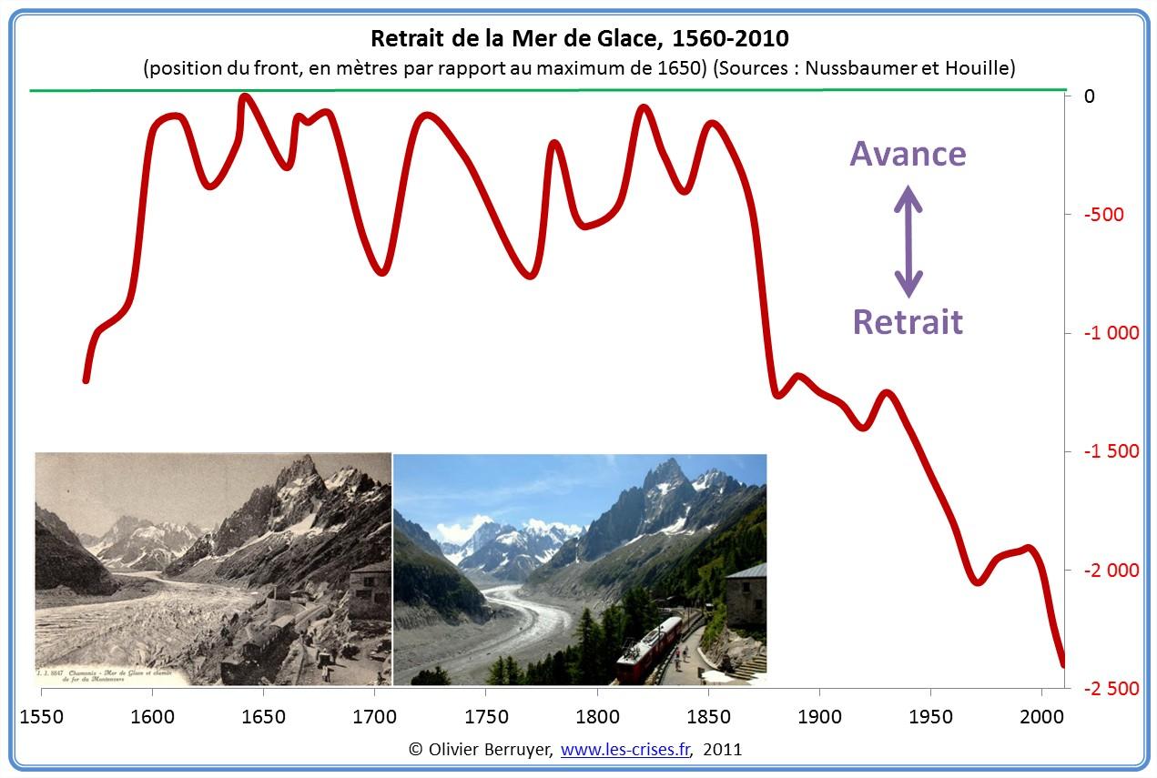 Retrait de la Mer de Glace depuis 1560