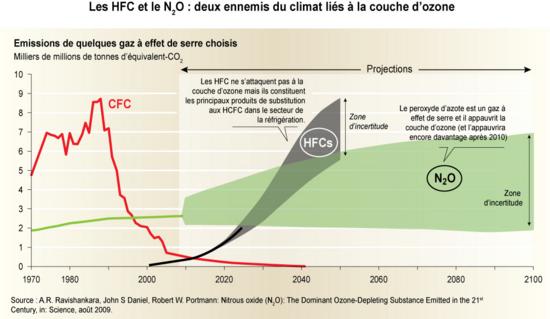 Emissions de CFC