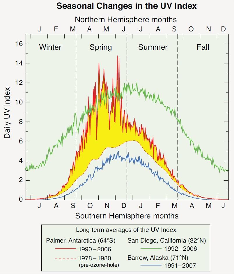 Changement UV aux pôles
