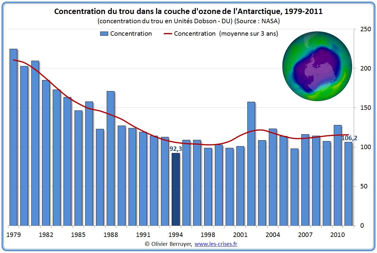 1362 nouvelles de la couche d ozone - Trou de la couche d ozone ...