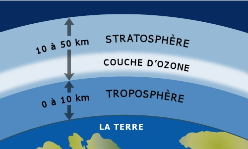Aujourd 39 hui l 39 ph m ride d 39 archim de chaque jour un - Distance entre la terre et la couche d ozone ...