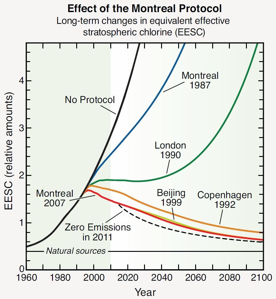 Effets du protocole de Montréal ozone