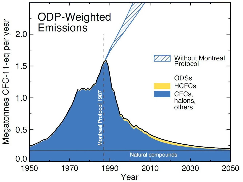 Emissions gaz destructeurs ozone équivalent cfc