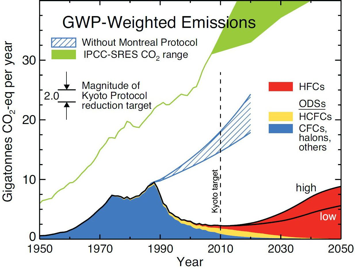Emissions gaz ozone