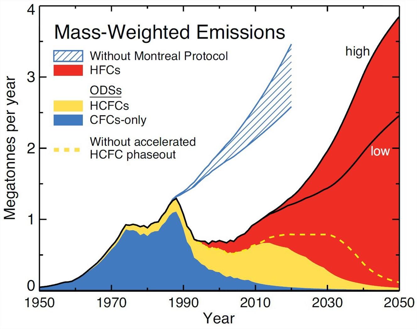 Emissions gaz destructeurs ozone équivalent co2