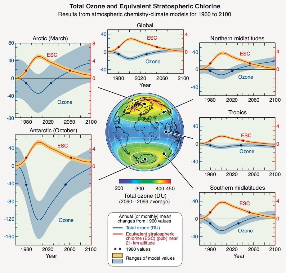 Relation ozone chlorine
