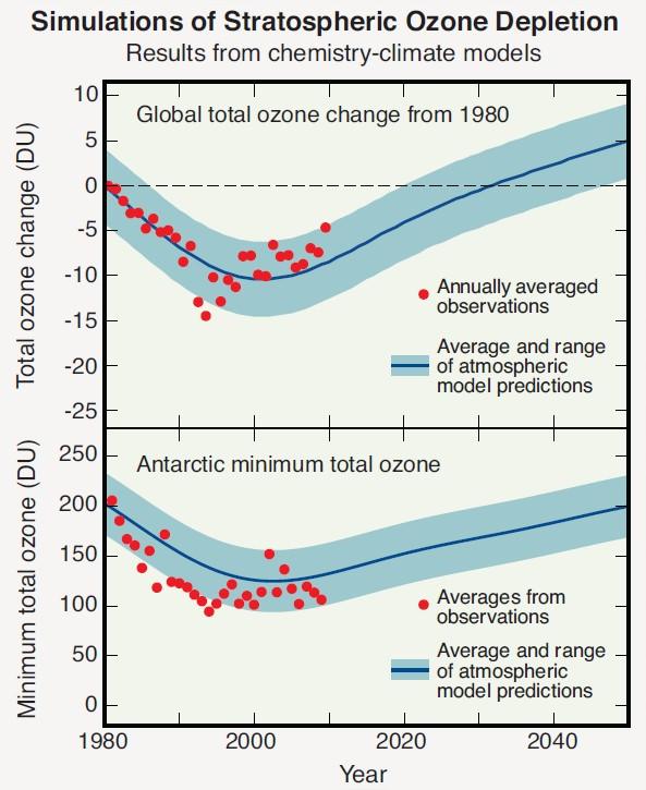 Simulations déplétion couche d'ozone