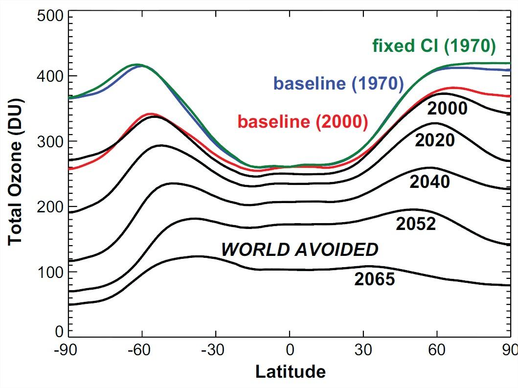 Trou de couche ozone évité