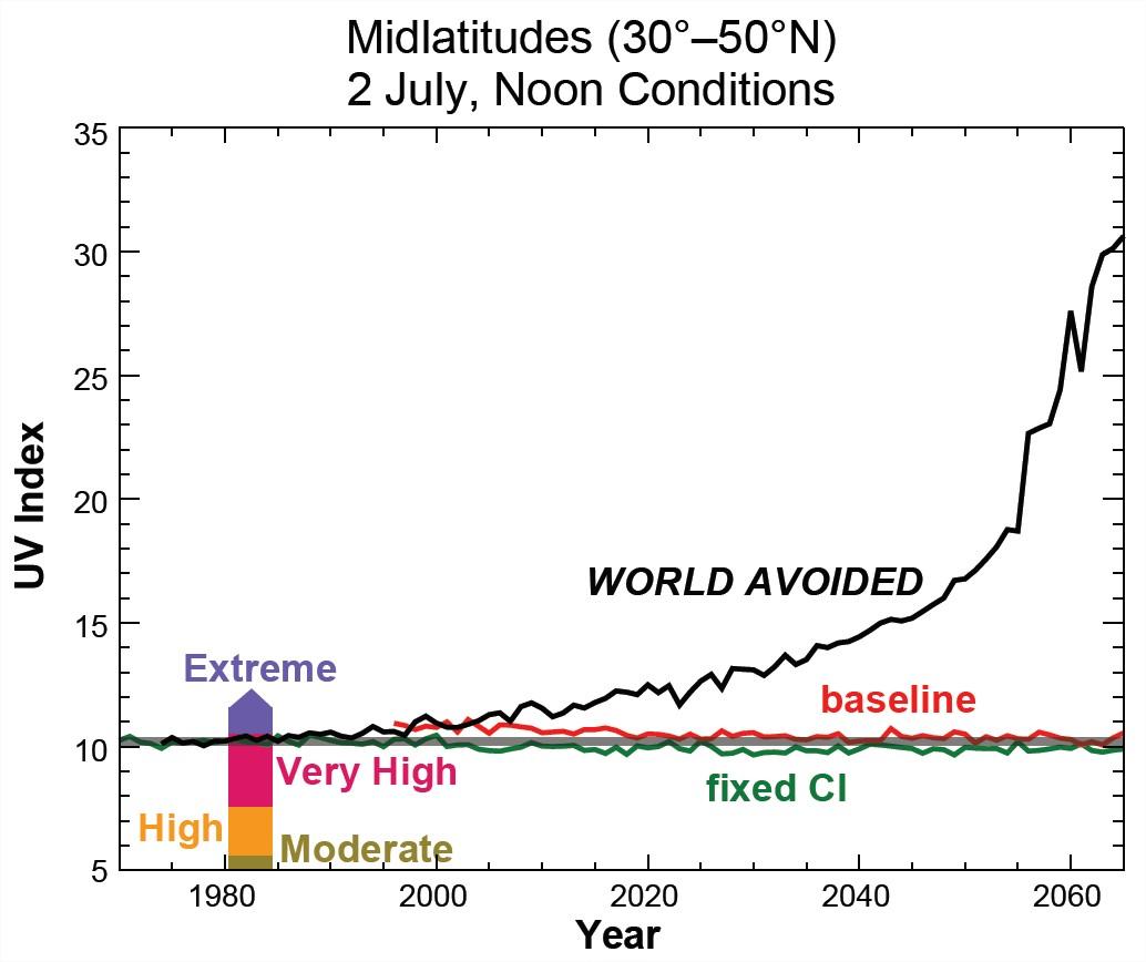 UV évités couche ozone