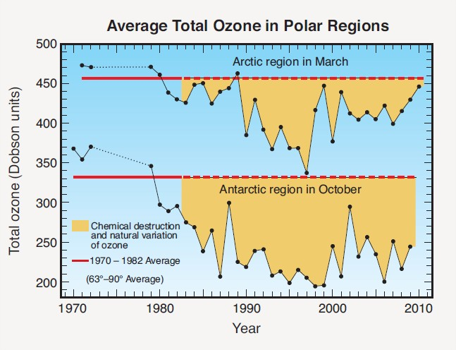 Trous de la couche de l'ozone aux pôles