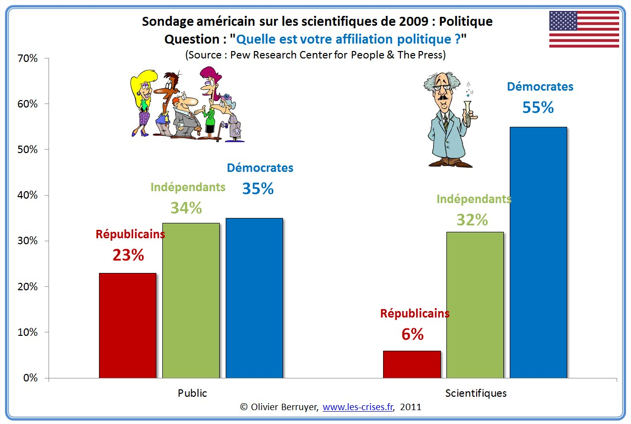 Sondage USA Scientifiques