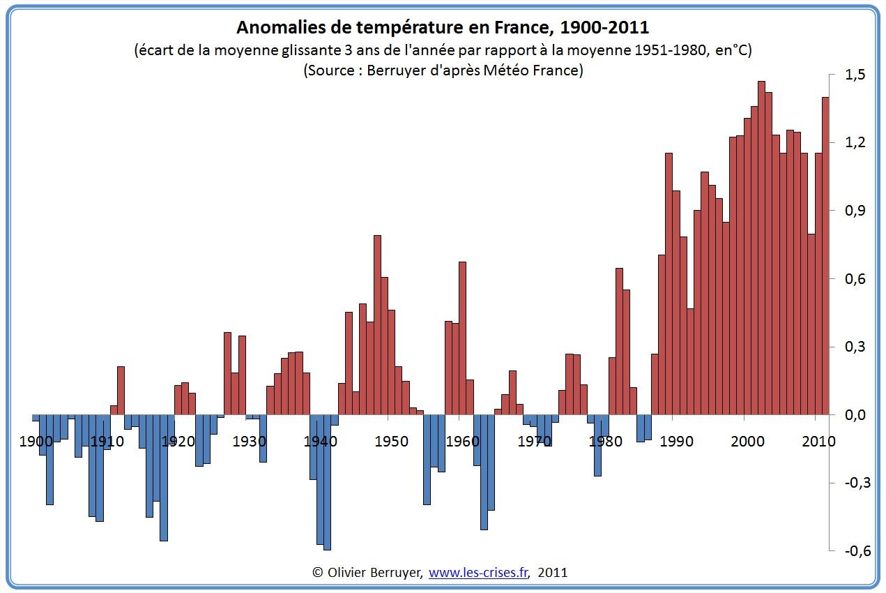 Climat France 2011