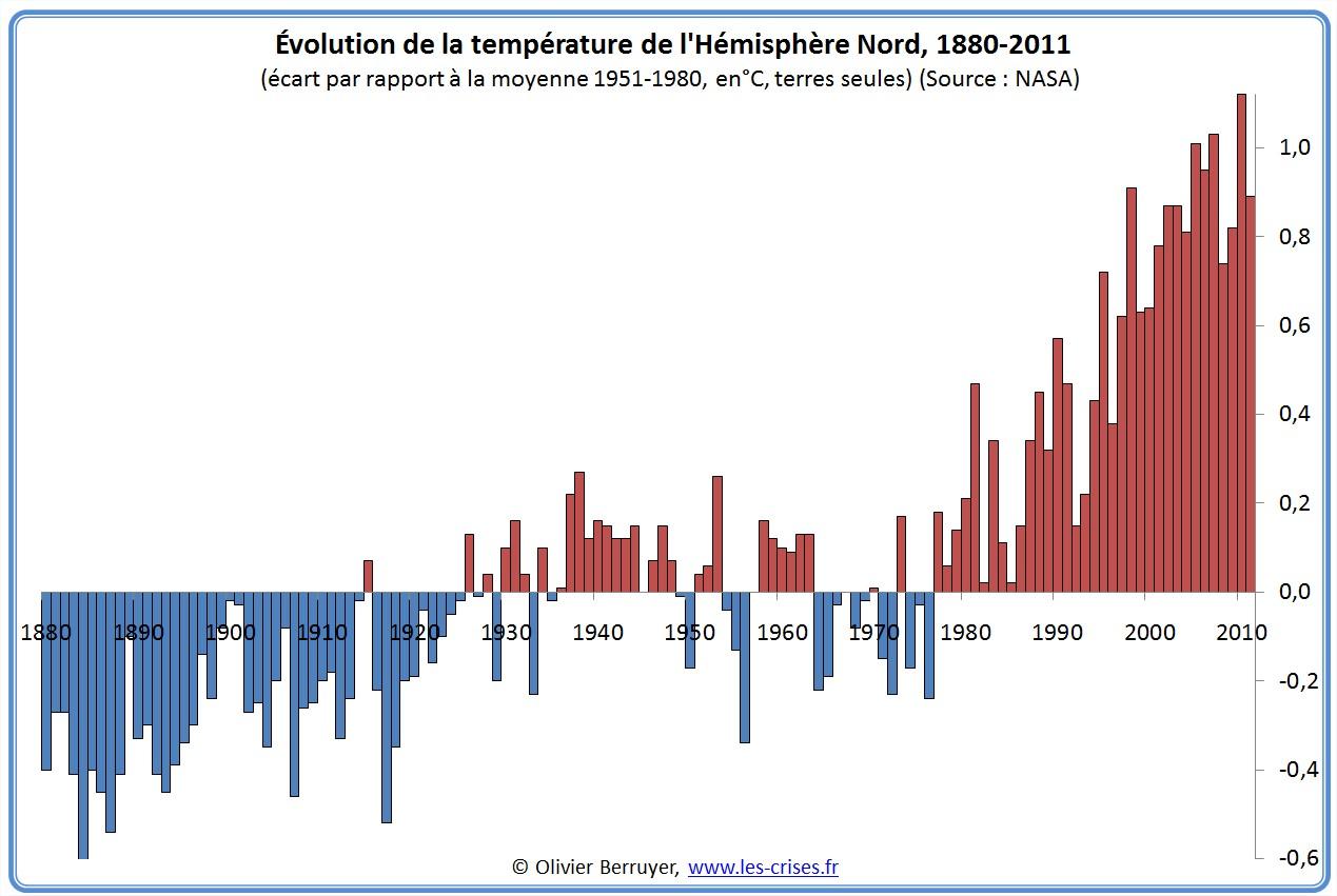 Climat Hémisphère Nord 2011