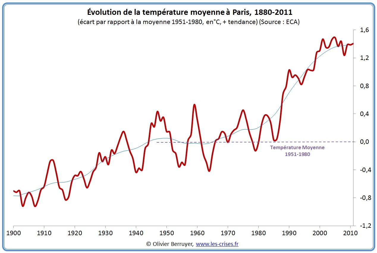 Climat Paris 2011