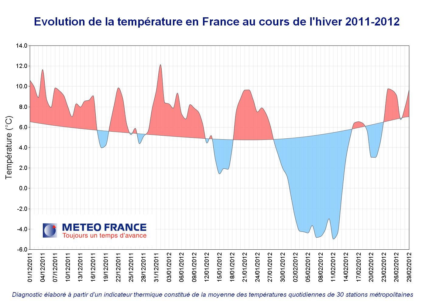 saison évolution températures