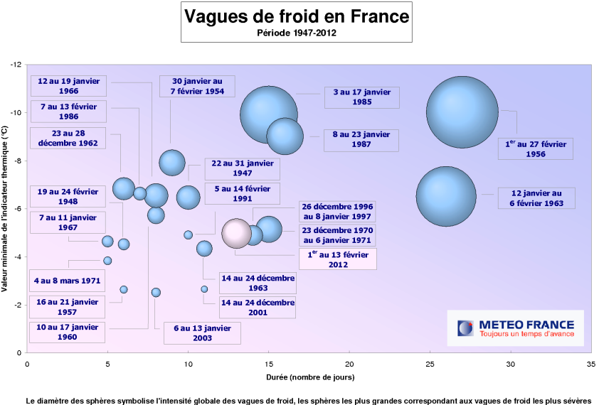 vague de froid 2012