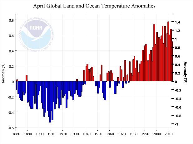 Climat Températures Monde Planète