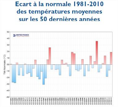 Climat Températures France