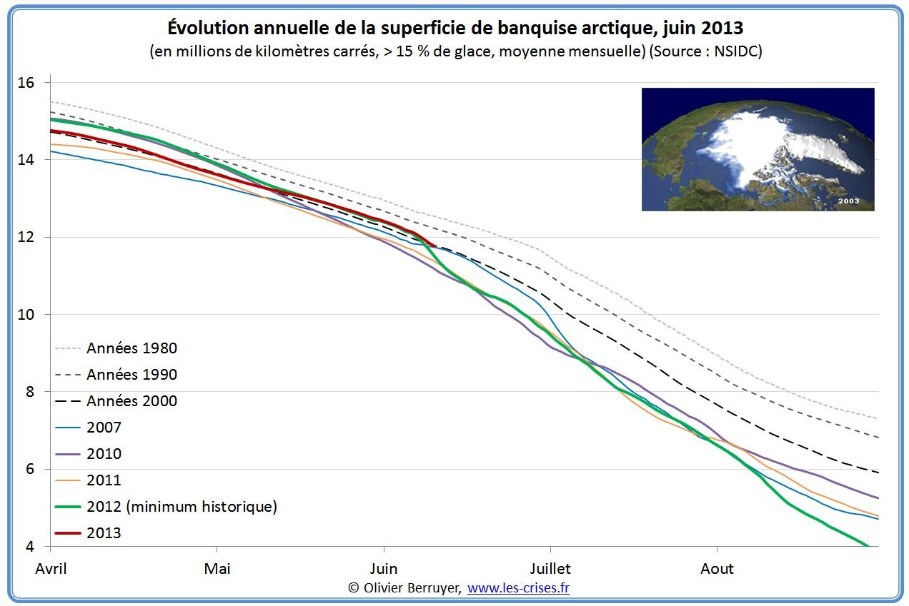 superficie étendue Banquise arctique
